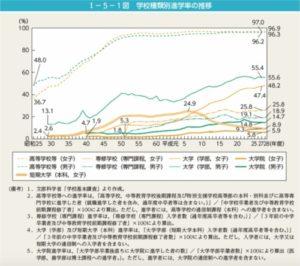 女性の進学率の画像