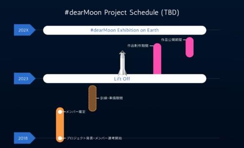 前澤友作の月旅行の画像
