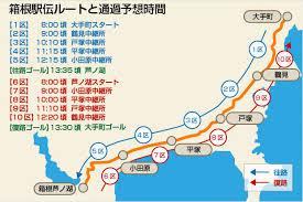 箱根駅伝のルートの写真