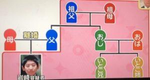 岩崎隆一容疑者の家族構成の画像
