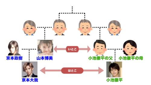 京本大我と小池徹平の関係の画像